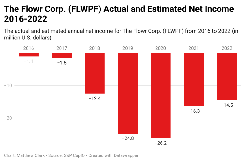 The Flowr Corp. income