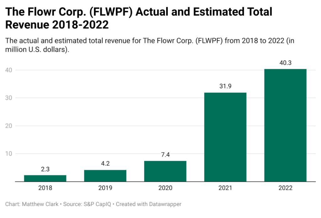 The Flowr Corp. revenue