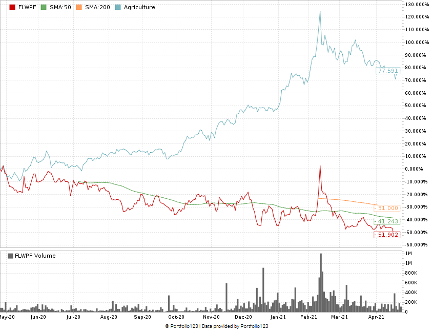 The Flowr Corp. stock chart