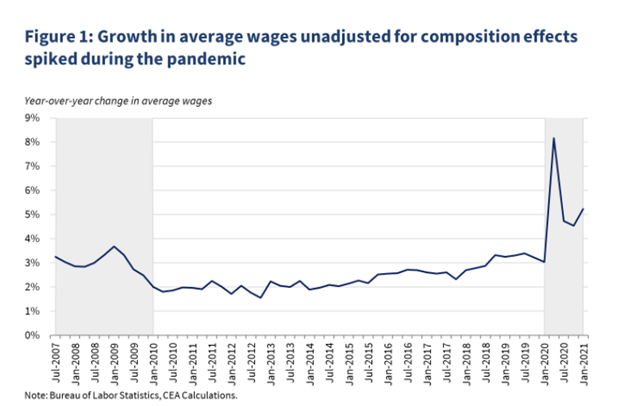 Unadjusted Wages
