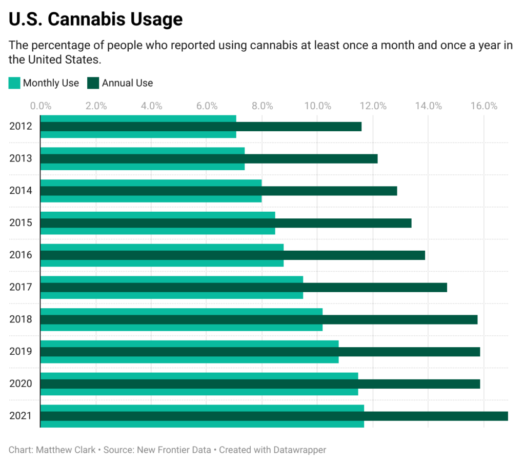cannabis usage chart