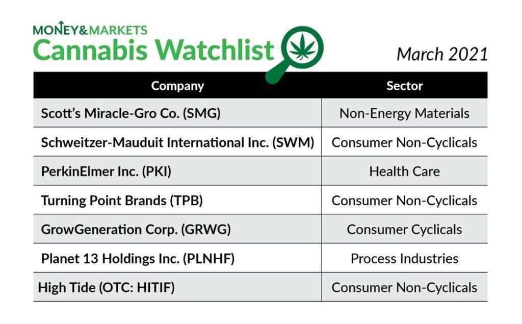 cannabis watchlist March 2021
