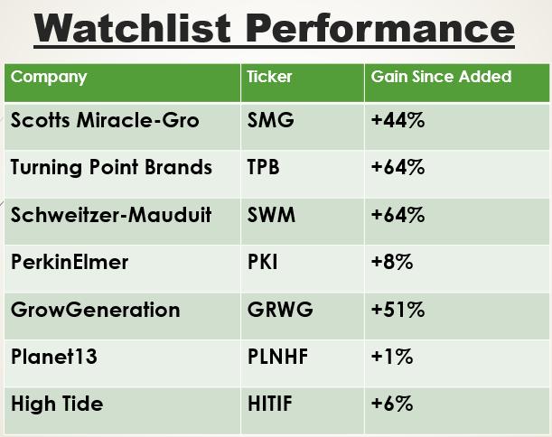 cannabis watchlist performance 330