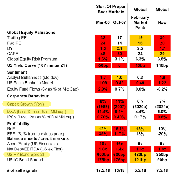 overvaluation doesn't matter growth does
