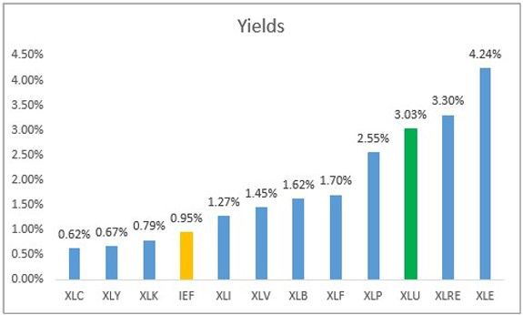 sector ETF yields