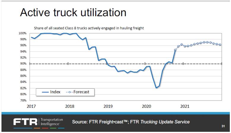 trucking chart
