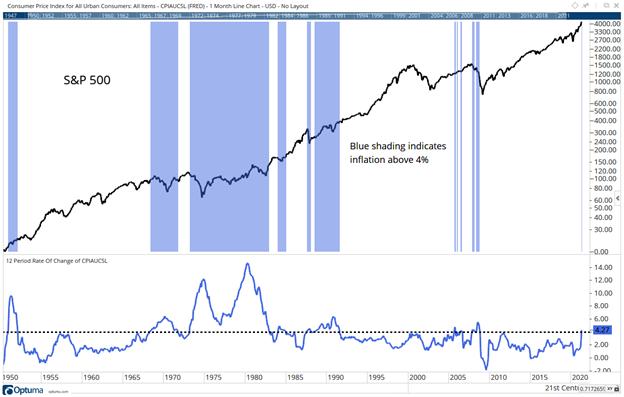 4 percent inflation weaker stocks