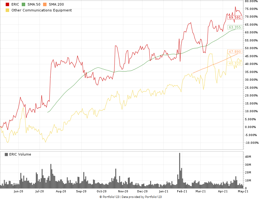Ericsson stock chart