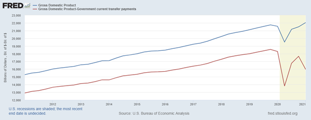 GDP money velocity