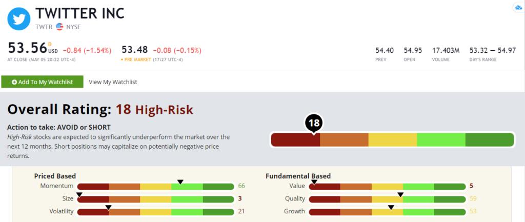 Twitter stock rating