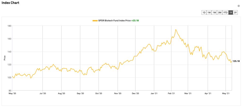 biotech stock etf