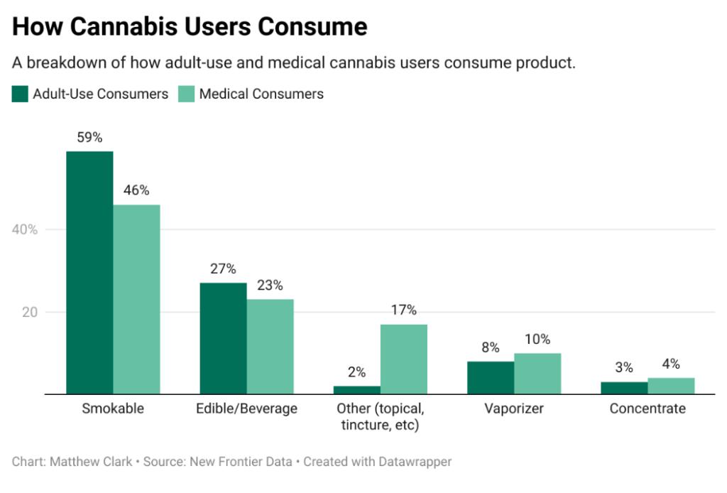 medical cannabis investing chart