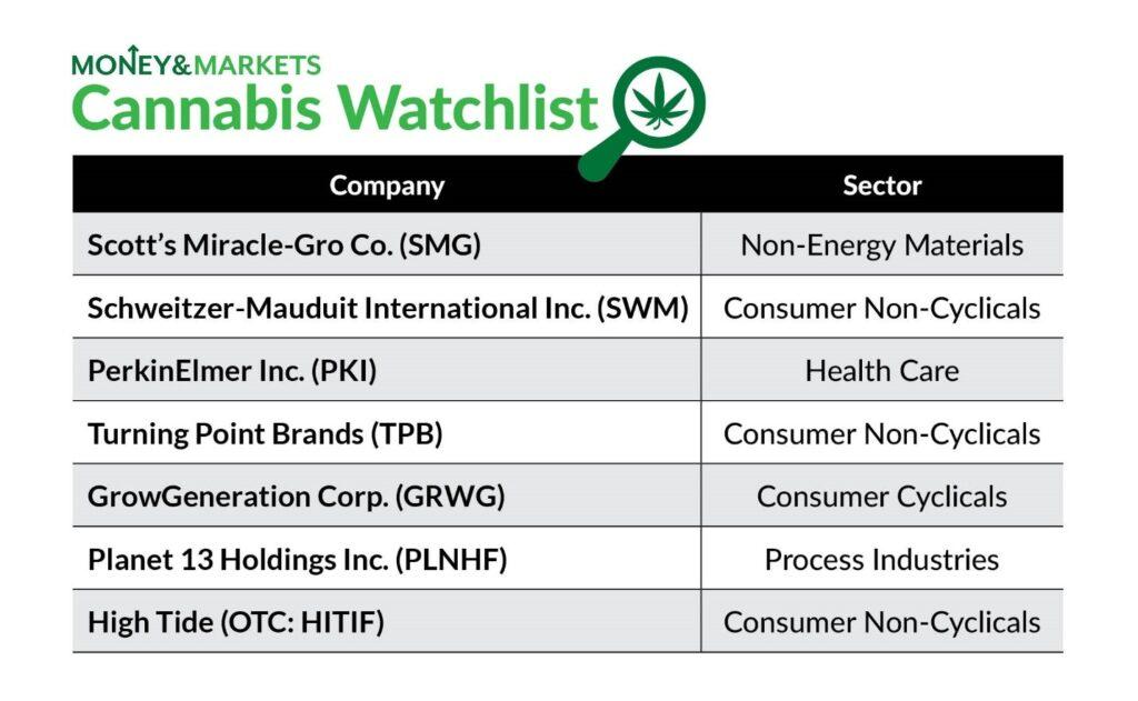 cannabis watchlist May