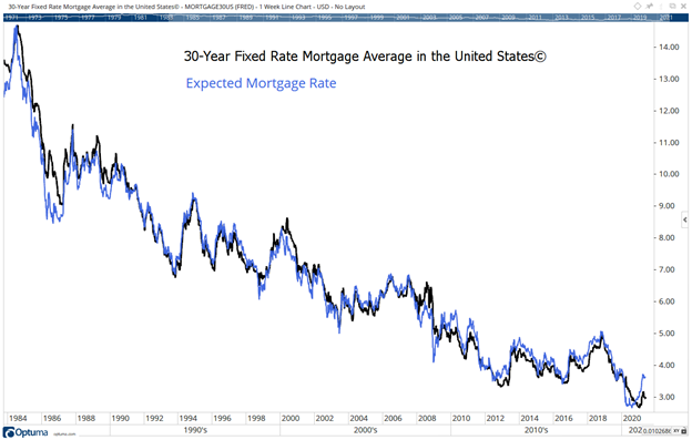 expected vs. actual mortgage rates on housing market