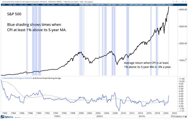 inflation vs. cpi to spot bear market