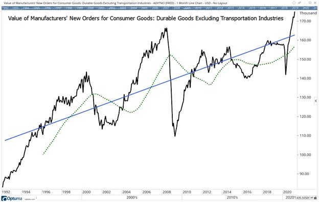 durable goods herald roaring 20s