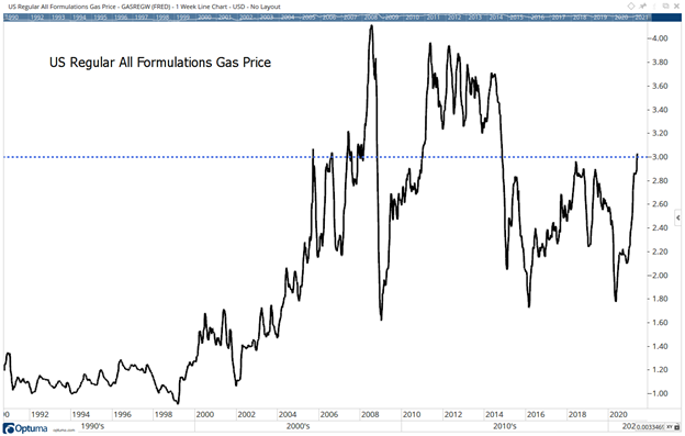transitory inflation gas price