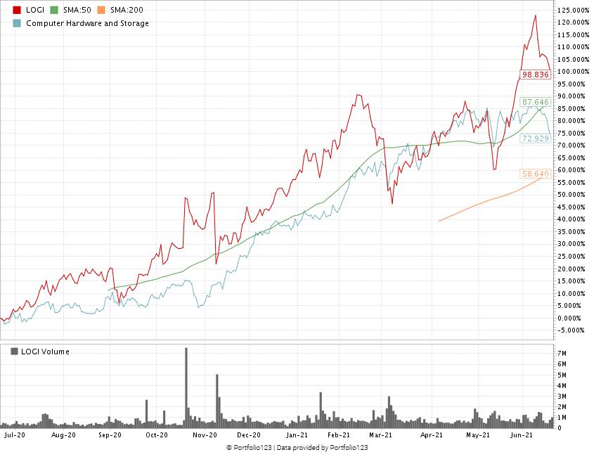 Logitech stock chart