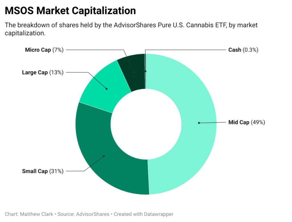 MSOS cannabis ETF holdings