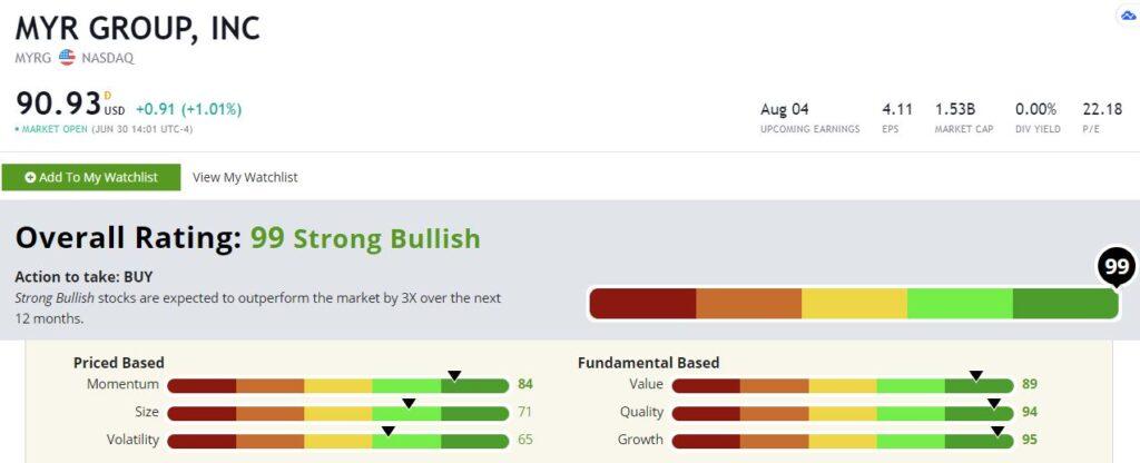 MYRG stock rating PAVE ETF