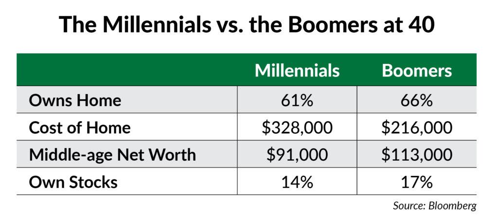 Millennials vs. Boomer chart
