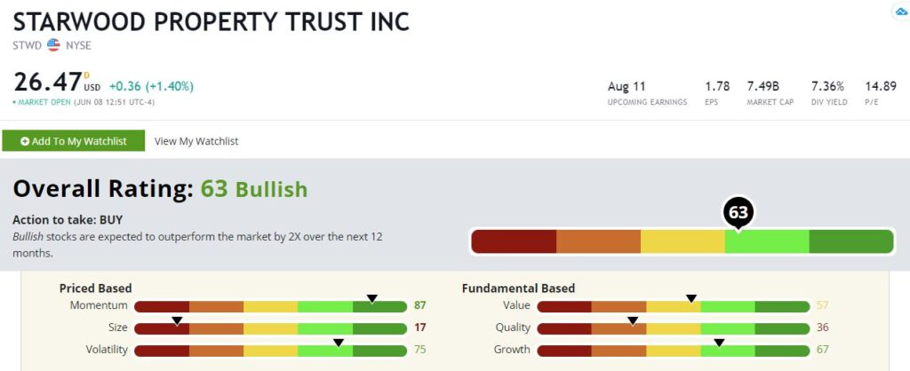 Starwood Property stock rating
