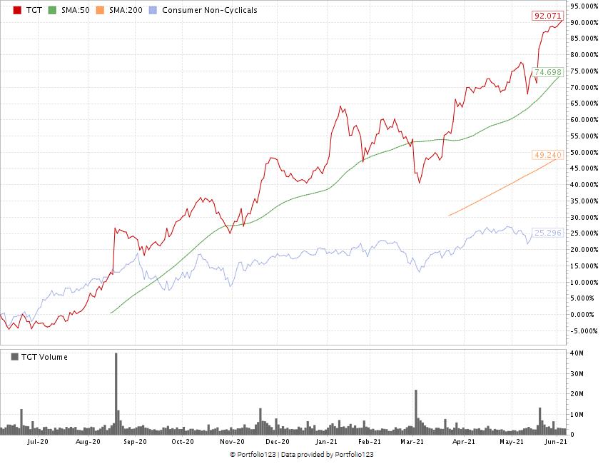 Target stock chart 607
