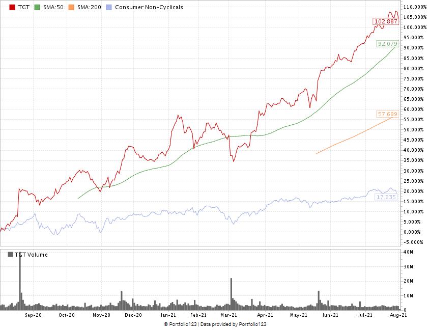 Target stock performance