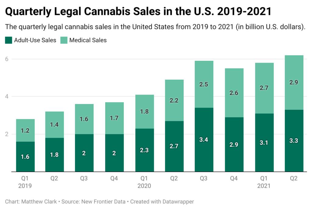 cannabis market outlook