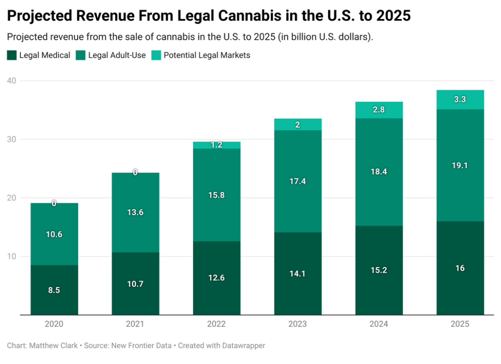 cannabis revenue chart