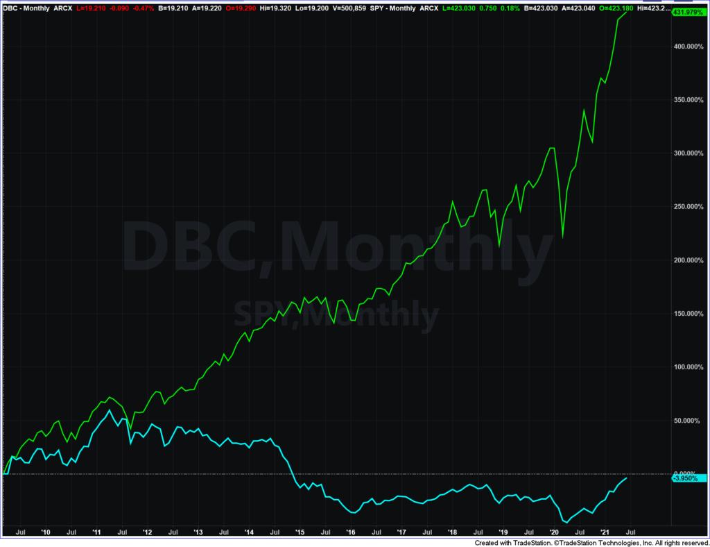 commodities bull market chart