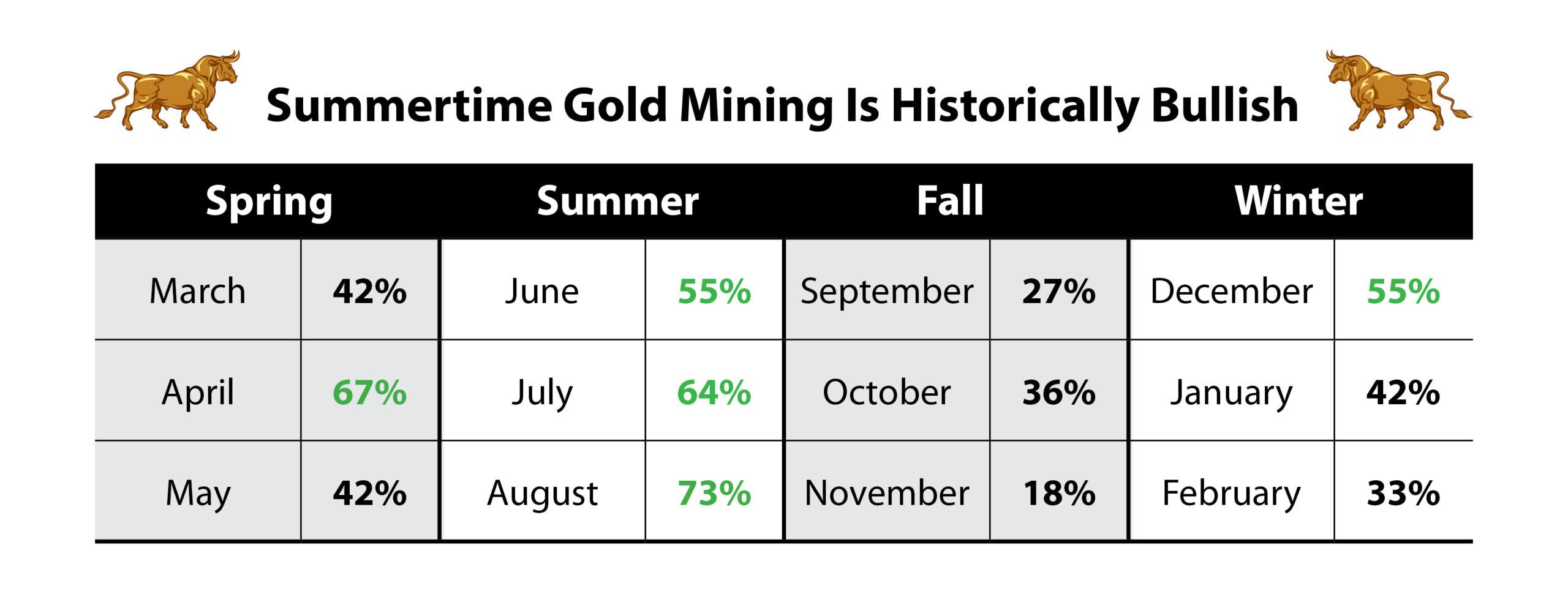 gold miners bullish summertime