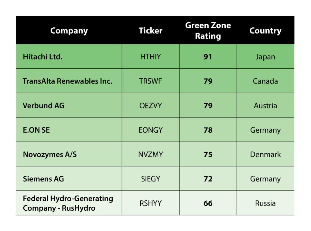 green energy stocks abroad