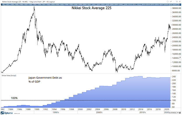 japan national debt and stocks
