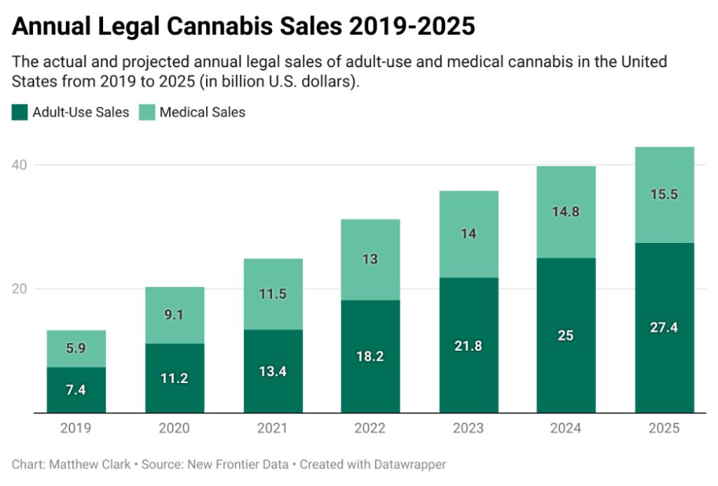 legal cannabis sales chart