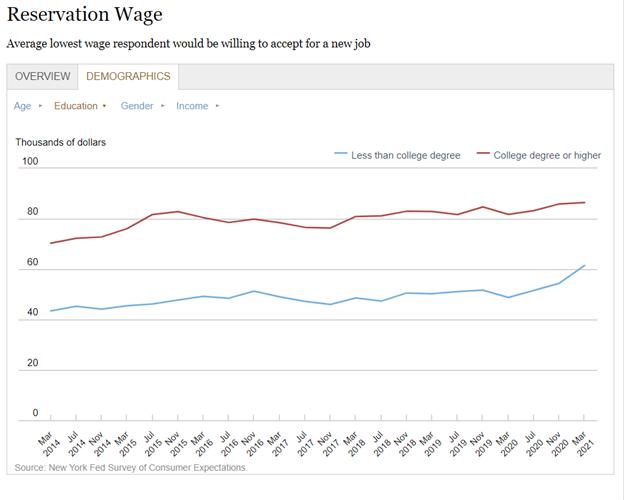 reservation wage higher despite unemployment