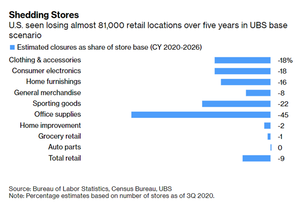 retail sector shedding stores