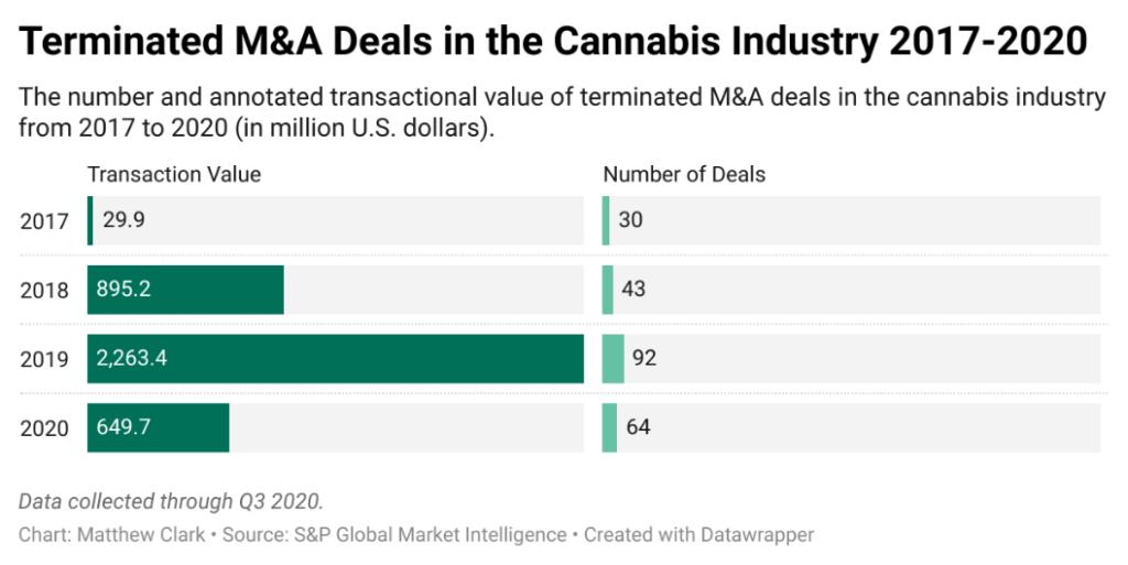 terminated cannabis mergers