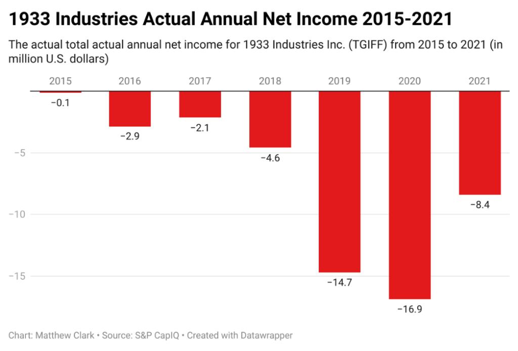 1933 Industries profits chart