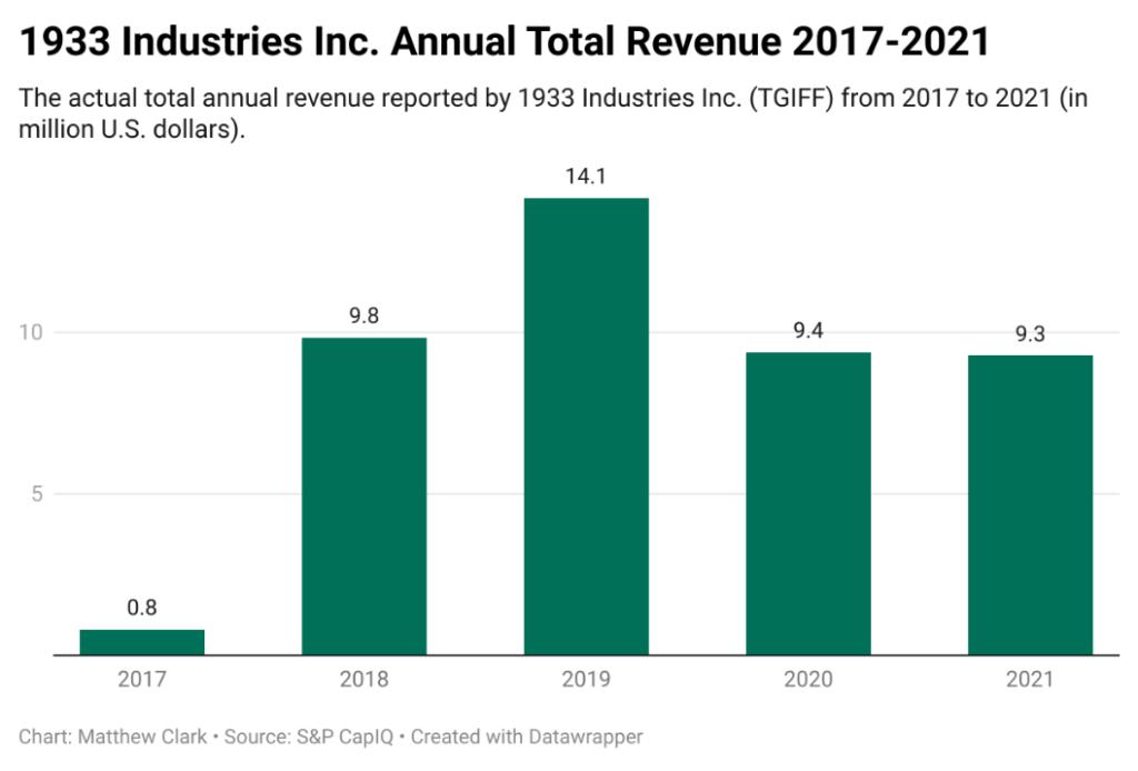 1933 Industries revenue
