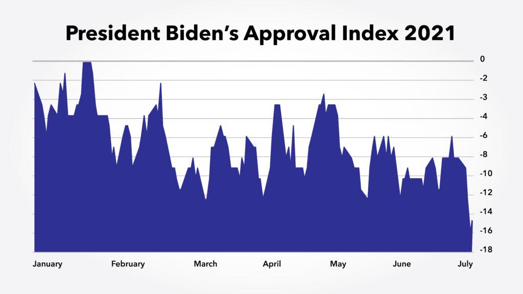 Biden approval