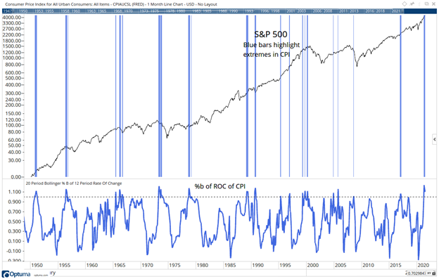 CPI bearish market