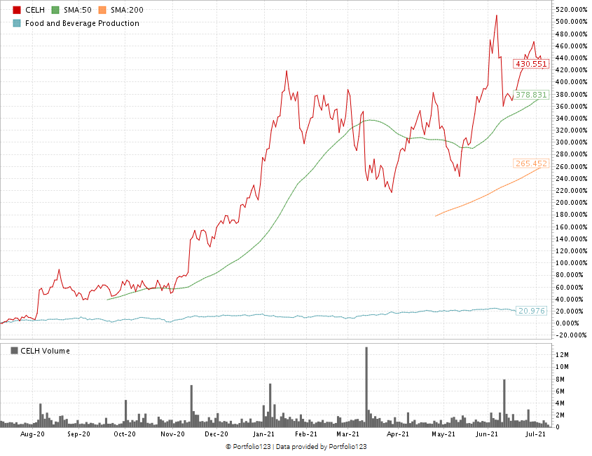 Celsius stock chart weekly hotlist