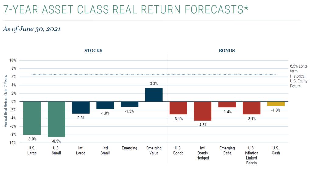 Jeremy Grantham market forecast