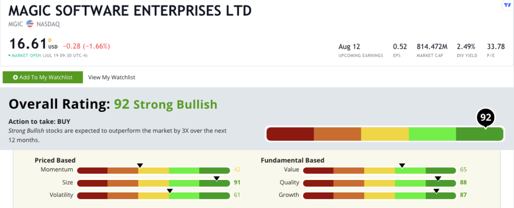 Magic stock rating