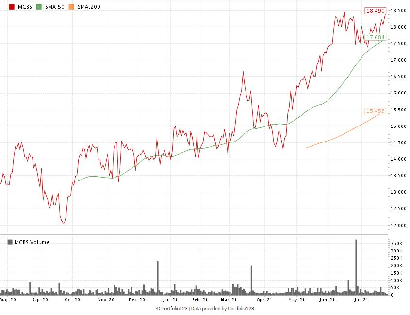 MetroCity stock chart