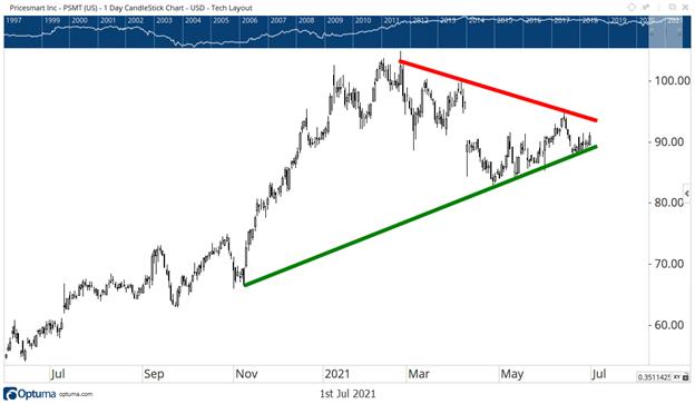 PSMT's Post-Wedge Position is Uncertain