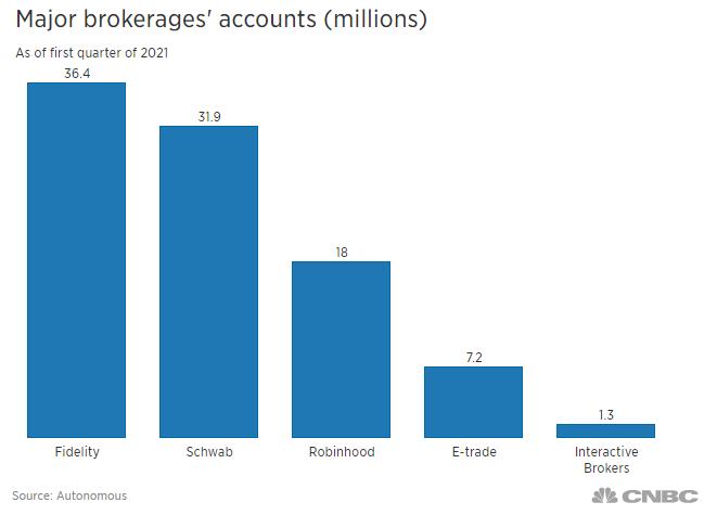 Robinhood IPO users brokerage stock