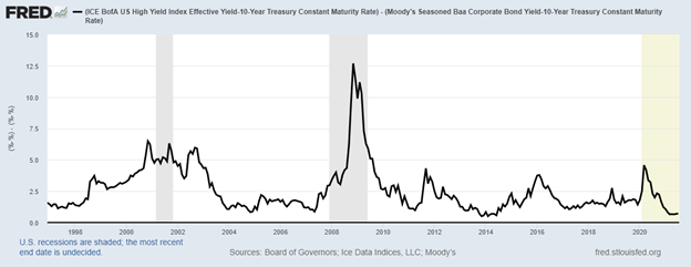 bond market spread