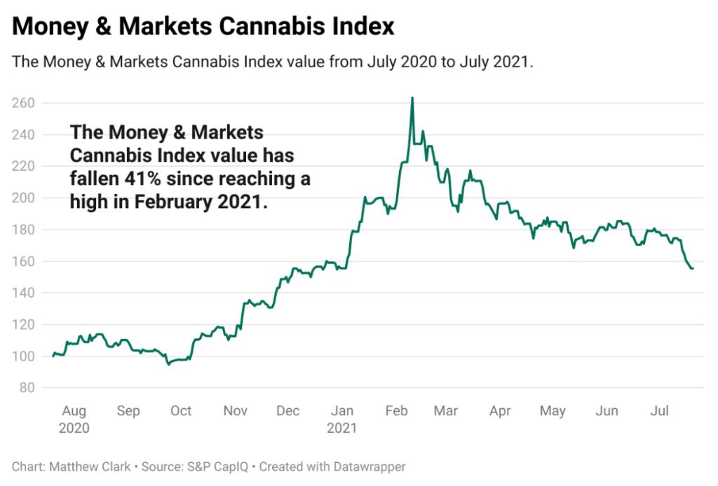 cannabis index 72221